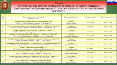 "Имена уроженцев Мордовии в ""Книге памяти"" и на ""Дороге памяти"""